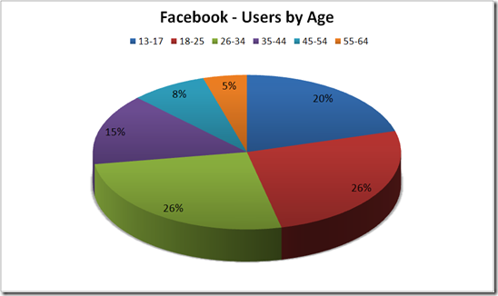 Interesting Facts about Facebook - Users by Age