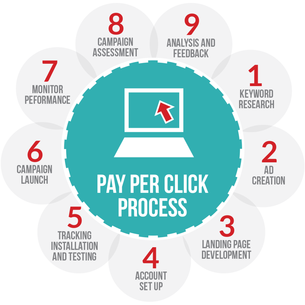 The profitable part of Pay-per-Click Advertising - TechCricklets