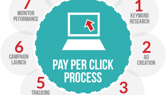 The Profitable Part of Pay per Click Advertising