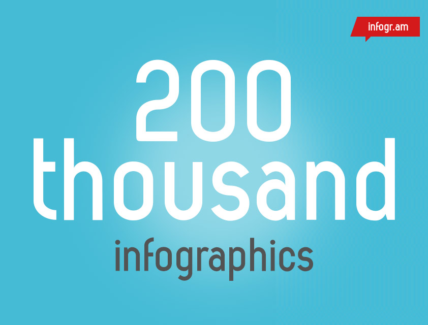 infogr-am-10 Best Free Online Tools for Creating Infographics